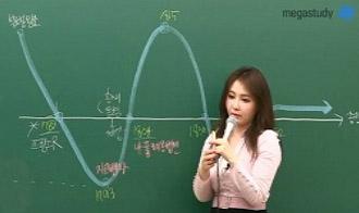 -그래프로 한 방에 이해하는 2월혁명/7월혁명의 흐름!