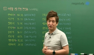 /논술메인/메가캐스트/논술_김종두_[논술 설명회 5탄] 논술 경쟁률에 쫄지마!